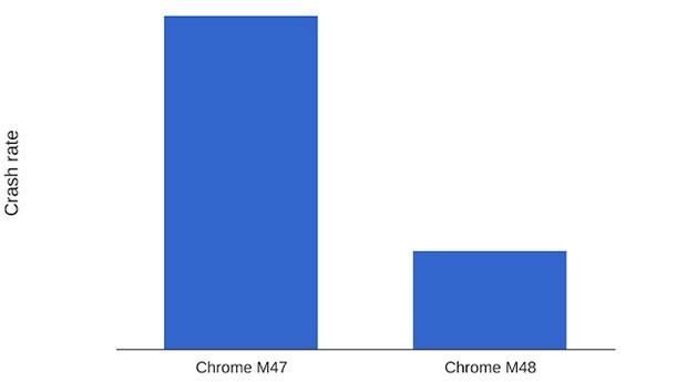 Il numero di crash rilevati in Chrome per iOS è stato sensibilmente diminuito con il passaggio alla versione 48