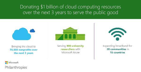 Microsoft dona 1 miliardo in servizi cloud