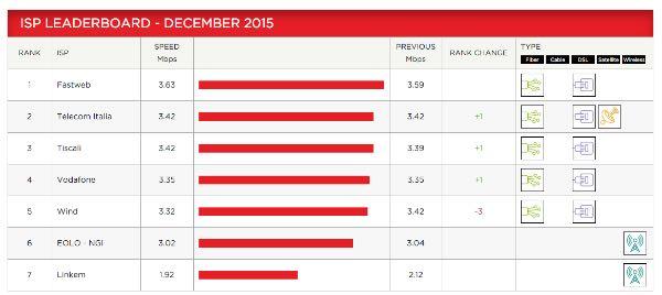 Netflix, classifica provider italiani