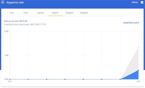 L'estensione Risparmio Dati per la versione desktop del browser Chrome