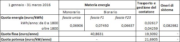 Utenze domestiche: tariffe con potenza impegnata oltre 3 kW