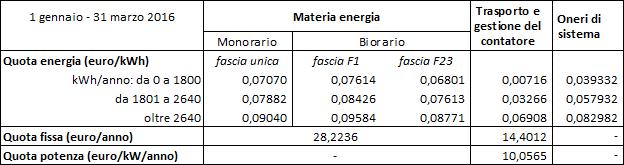 Utenze domestiche: tariffe con potenza impegnata fino a 3 kW