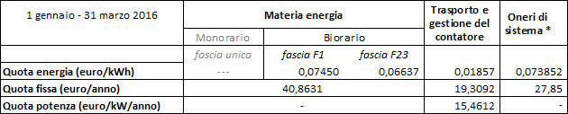 Utenze domestiche: tariffe con uso di pompe di calore come unico sistema di riscaldamento