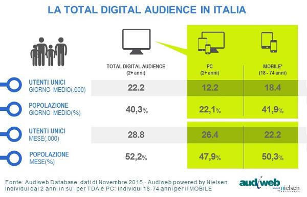 Audiweb, 28,8 milioni gli italiani online