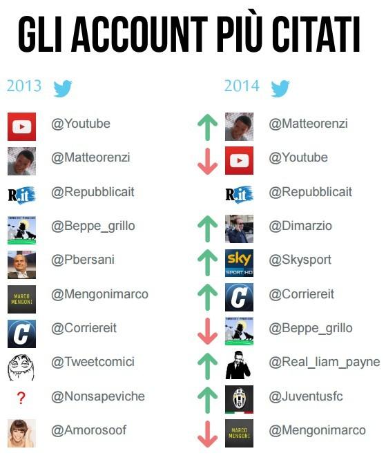 Gli account più citati su Twitter