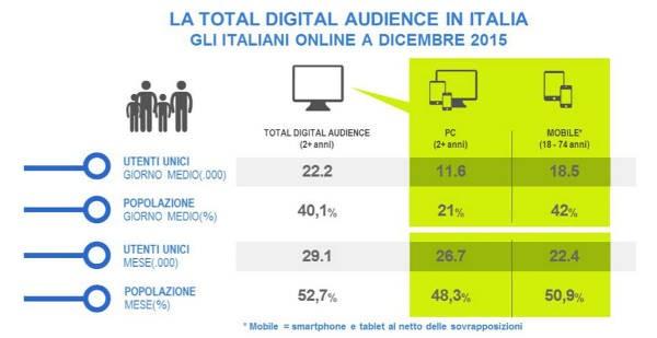 Audiweb, total audience internet di dicembre