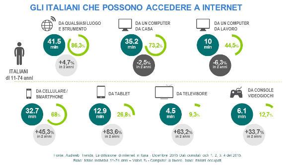 Audiweb, gli italiani che possono accedere ad internet