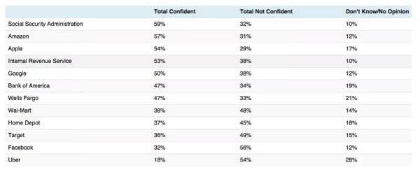 Le aziende più sicure per gli americani sul fronte della gestione dei dati