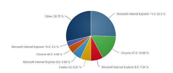 Windows 10, il browser Edge non cresce