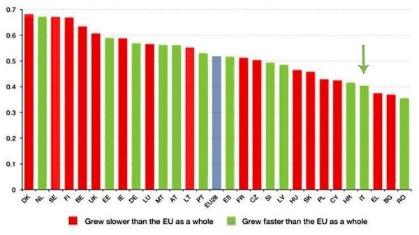 La classifica dell'indice di digitalizzazione europea vede l'Italia nella parte destra, sotto la media continentale. Il paese non ha registrato particolari performance in nessun criterio, tuttavia al contrario di altri paesi è segnato in verde perché cresce più velocemente in relazione alla media. Caratteristica che, nella sua compagine, hanno anche l'Ungheria e la Lituania, ad esempio. Una piccola speranza in un dato però sconfortante: se si considera il peso demografico, economico, politico, dei paesi, l'Italia è l'unica tra le grandi nazioni fondatrici dell'Unione Europea a occupare posizioni così basse.