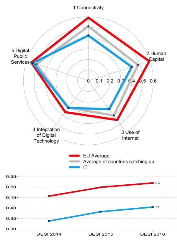 Il DESI 2016 si basa su indicatori che si riferiscono principalmente all'anno civile 2015. Il DESI 2016 si basa su indicatori che si riferiscono principalmente all'anno civile 2015. Il DESI 2016 si basa su indicatori che si riferiscono principalmente all'anno civile 2015. I punteggi del DESI vanno da 0 a 1 (più alto è il punteggio, migliori sono le prestazioni del paese). L'anno scorso l'Italia era al 24° posto con un punteggio di 0,38 in un gruppo di stati che segnava un trend di 0,41. Oggi è al 25° posto in classifica, con un punteggio di 0,40 in un gruppo cresciuto allo 0,45. In fase di recupero, ma troppo più lento della media EU.