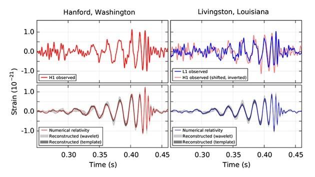 Misurazioni LIGO