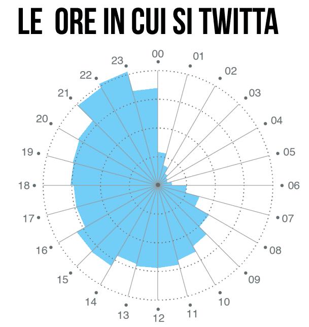 Le ore in cui si twitta in Italia