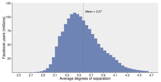 Distribuzione dei gradi di separazione su Facebook