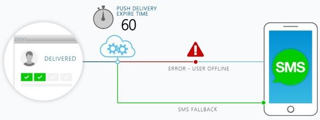 Catapush SMS Fallback