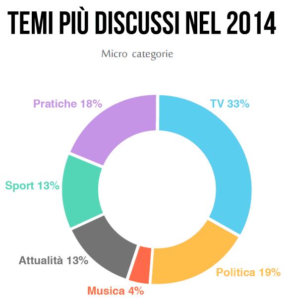 I temi più discussi su Twitter nel 2014