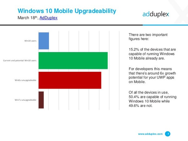 Windows 10, il 50% degli smartphone è aggiornabile