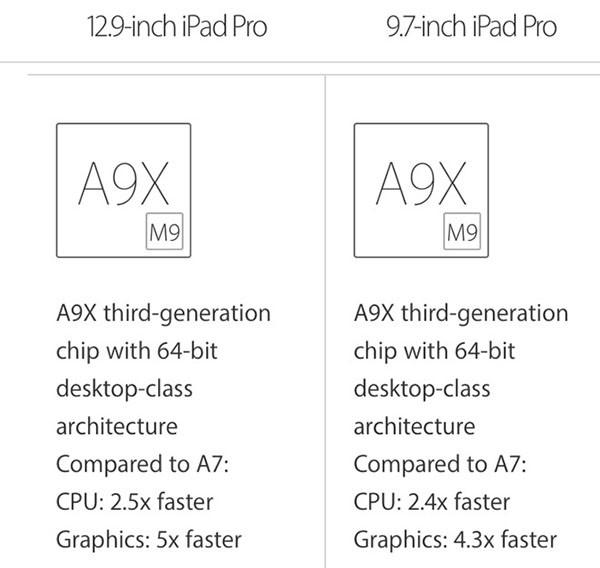 Confronto iPad Pro