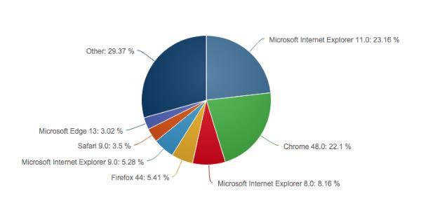 Microsoft Edge migliora il suo market share