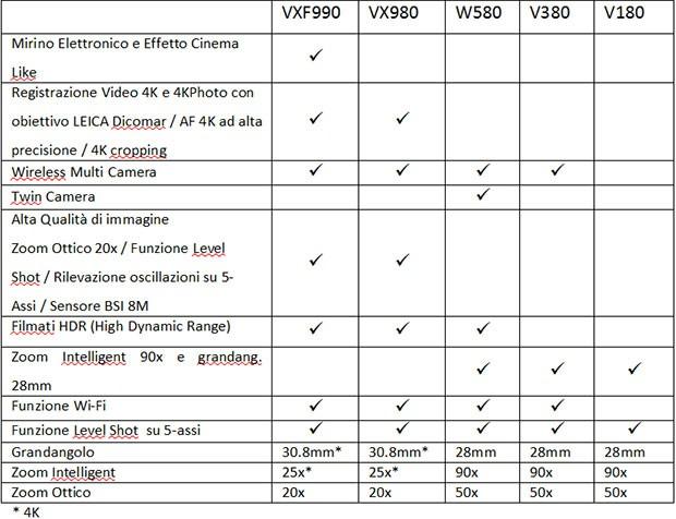 Le caratteristiche tecniche delle nuove videocamere Panasonic