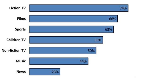 peggiori trasgressori possono essere trovati nella fiction TV, film e settori dello sport, con quasi tre quarti dei fornitori della ex impegnati in blocco contrattuale