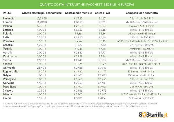 Costi della telefonia in Europa