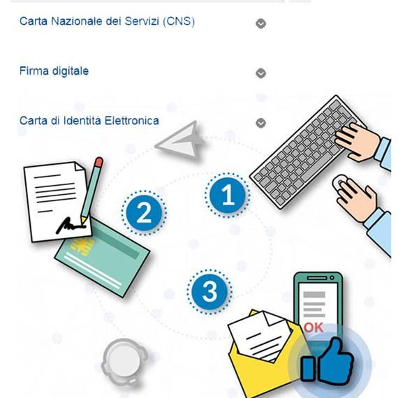 TIM adotta un sistema tripartito per ottenere l'ID per lo SPID: prima di richiede l'ID, si riceva un link per mail, e una volta aperto il link si conclude l'operazione; solo a questo punto si sceglie il metodo da remoto per accreditarsi: firma digitale, Cns o Cie.