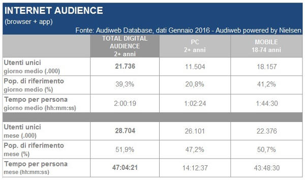 Audiweb, total internet audience gennaio 2016