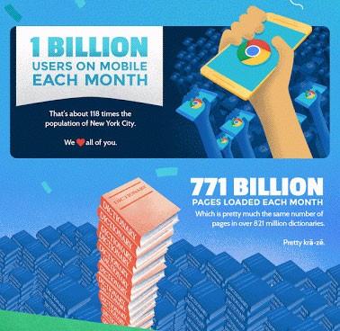 La release 50 e un miliardo di utenti mobile su base mensile