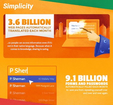 3,6 miliardi di pagine tradotte e 9,1 miliardi di form compilati automaticamente ogni mese
