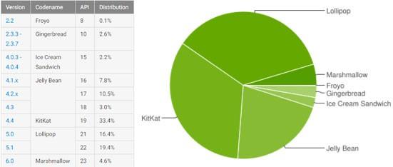 Le statistiche ufficiali di Google sulla frammentazione dell'ecosistema Android, aggiornate al 4 aprile 2016