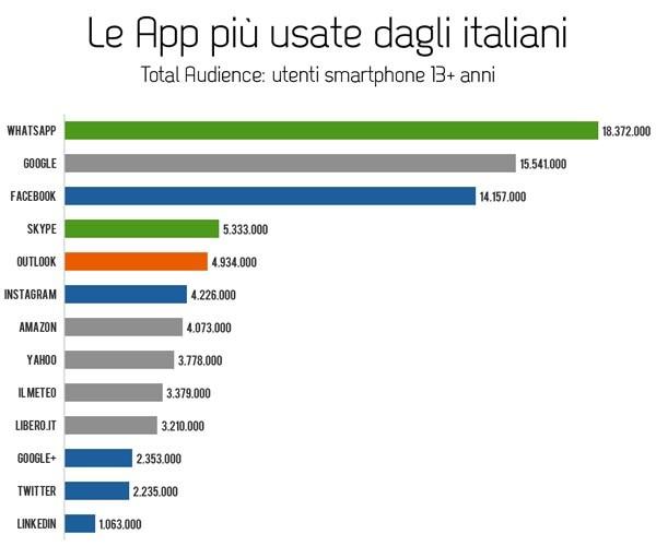 La classifica delle app più amate dagli italiani. Le statistiche di comScore sono state rielaborate da Vincenzo Cosenza. Nessuna sorpresa tra le top, ma si nota la forza di servizi tradizionali come Skype o OutLook e la vera passione per le previsioni meteo.
