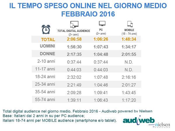 Audiweb: a febbraio 28.5 gli italiani online