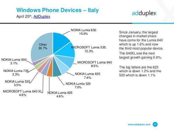 Windows Phone, la situazione in Italia