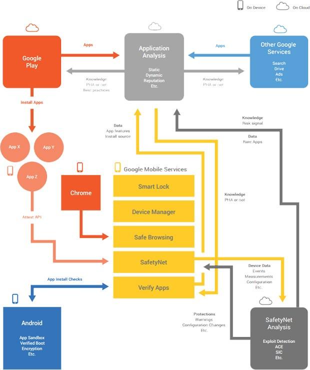 I servizi di Google dedicati alla sicurezza dell'ecosistema Android