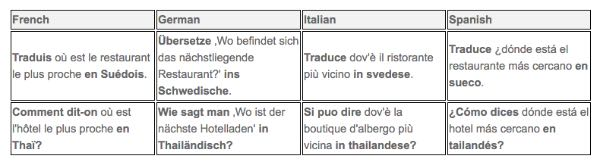 Windows 10, Cortana traduce dall'Italiano
