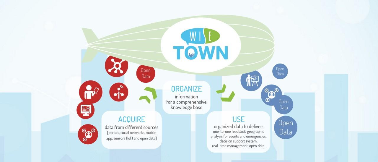 WiseTown: un progetto italiano per le smart city | Webnews