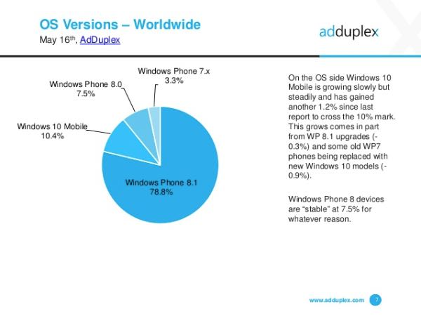 Windows 10 Mobile sul 10,4% dei device Microsoft