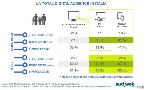 Audiweb: a marzo 28.3 milioni gli italiani online