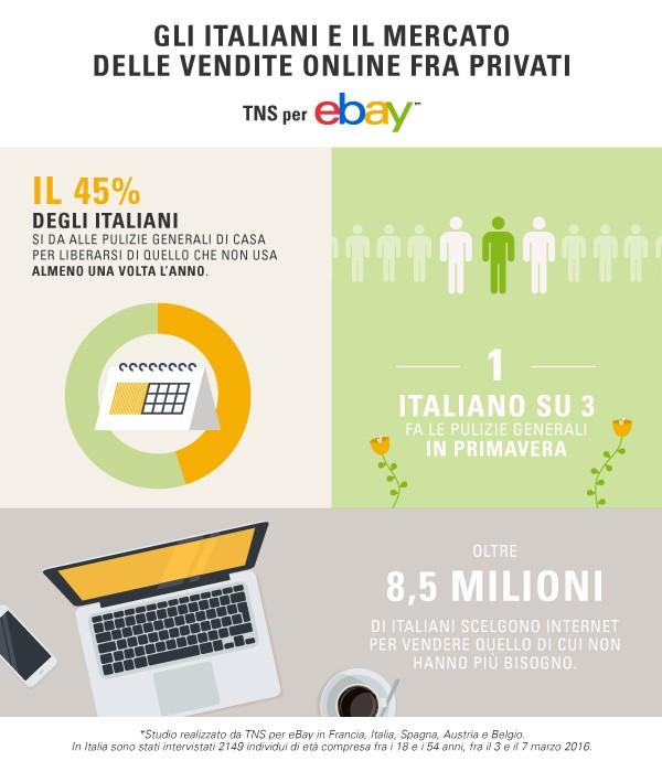 Gli italiani e le vendite online tra privati