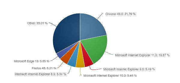 Microsoft Edge sale al 3,85 di market share