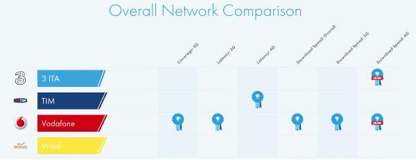 OpenSignal, la rete LTE italiana