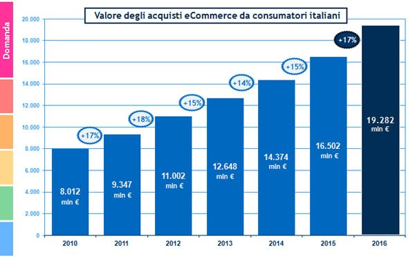 La dinamica della domanda eCommerce B2c (2010-2016) | Fonte: Osservatorio eCommerce B2c Netcomm Politecnico di Milano.