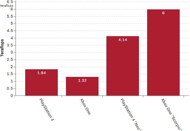 Console a confronto: la potenza di calcolo di PS4, Xbox One e dei rispettivi successori