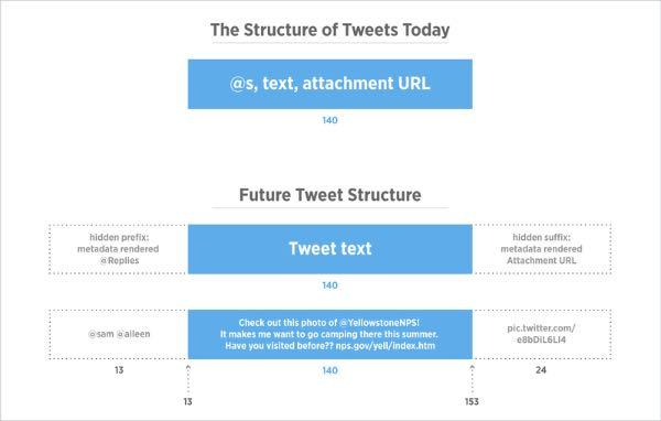 Twitter non conterà foto e link nei 140 caratteri