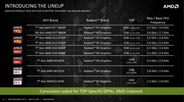 AMD Bristol Ridge e Stoney Ridge