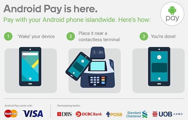 I tre step necessari per utilizzare Android Pay durante un'operazione di pagamento: accendere il dispositivo, avvicinarlo al POS e attendere di veder comparire la conferma della transazione sul display