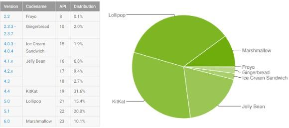 La frammentazione dell'ecosistema Android: la diffusione delle varie release della piattaforma