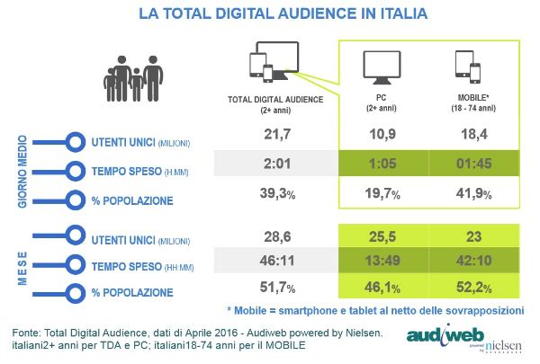 Audiweb: 28,6 milioni online ad aprile