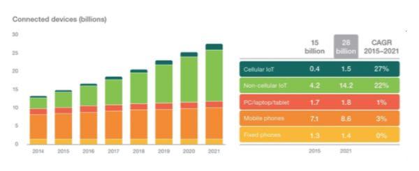 Ericsson: più oggetti connessi che cellulari